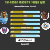 Saif-Eddine Khaoui vs Issiaga Sylla h2h player stats