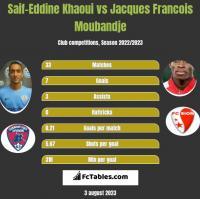 Saif-Eddine Khaoui vs Jacques Francois Moubandje h2h player stats