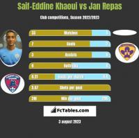 Saif-Eddine Khaoui vs Jan Repas h2h player stats