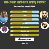 Saif-Eddine Khaoui vs Jimmy Durmaz h2h player stats
