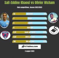 Saif-Eddine Khaoui vs Olivier Ntcham h2h player stats