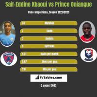 Saif-Eddine Khaoui vs Prince Oniangue h2h player stats