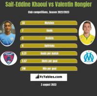Saif-Eddine Khaoui vs Valentin Rongier h2h player stats