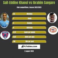 Saif-Eddine Khaoui vs Ibrahim Sangare h2h player stats