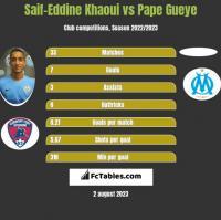 Saif-Eddine Khaoui vs Pape Gueye h2h player stats