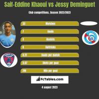 Saif-Eddine Khaoui vs Jessy Deminguet h2h player stats