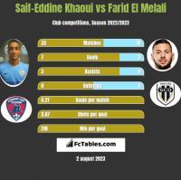 Saif-Eddine Khaoui vs Farid El Melali h2h player stats