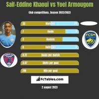 Saif-Eddine Khaoui vs Yoel Armougom h2h player stats