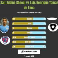 Saif-Eddine Khaoui vs Luis Henrique Tomaz de Lima h2h player stats