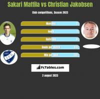 Sakari Mattila vs Christian Jakobsen h2h player stats