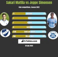 Sakari Mattila vs Jeppe Simonsen h2h player stats