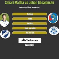 Sakari Mattila vs Johan Absalonsen h2h player stats