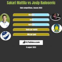Sakari Mattila vs Josip Radosevic h2h player stats