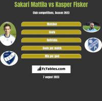 Sakari Mattila vs Kasper Fisker h2h player stats