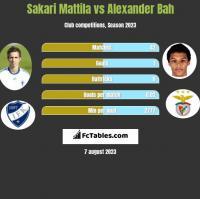 Sakari Mattila vs Alexander Bah h2h player stats