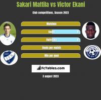 Sakari Mattila vs Victor Ekani h2h player stats