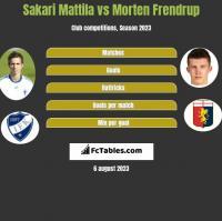 Sakari Mattila vs Morten Frendrup h2h player stats