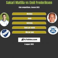 Sakari Mattila vs Emil Frederiksen h2h player stats