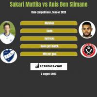 Sakari Mattila vs Anis Ben Slimane h2h player stats