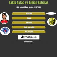 Sakib Aytac vs Alihan Kubalas h2h player stats