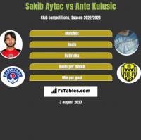 Sakib Aytac vs Ante Kulusic h2h player stats