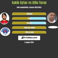 Sakib Aytac vs Atila Turan h2h player stats