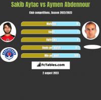 Sakib Aytac vs Aymen Abdennour h2h player stats