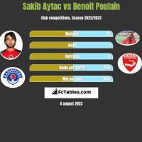Sakib Aytac vs Benoit Poulain h2h player stats