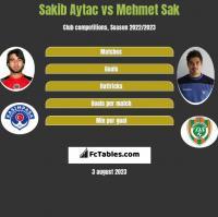 Sakib Aytac vs Mehmet Sak h2h player stats