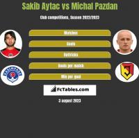 Sakib Aytac vs Michal Pazdan h2h player stats