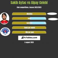 Sakib Aytac vs Alpay Celebi h2h player stats