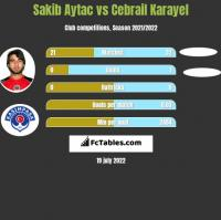 Sakib Aytac vs Cebrail Karayel h2h player stats