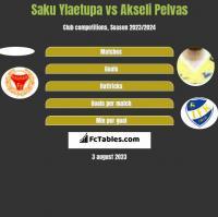 Saku Ylaetupa vs Akseli Pelvas h2h player stats