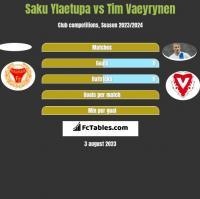 Saku Ylaetupa vs Tim Vaeyrynen h2h player stats
