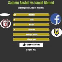 Saleem Rashid vs Ismail Ahmed h2h player stats