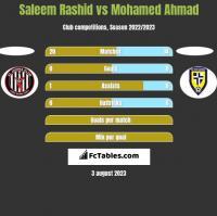 Saleem Rashid vs Mohamed Ahmad h2h player stats