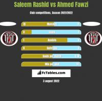 Saleem Rashid vs Ahmed Fawzi h2h player stats