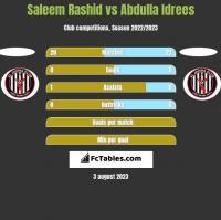 Saleem Rashid vs Abdulla Idrees h2h player stats