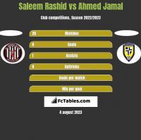 Saleem Rashid vs Ahmed Jamal h2h player stats