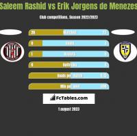 Saleem Rashid vs Erik Jorgens de Menezes h2h player stats