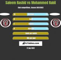 Saleem Rashid vs Mohammed Rabii h2h player stats