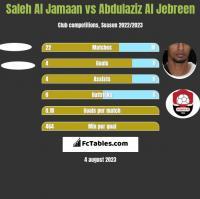 Saleh Al Jamaan vs Abdulaziz Al Jebreen h2h player stats