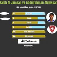 Saleh Al Jamaan vs Abdulrahman Aldawsari h2h player stats