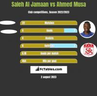 Saleh Al Jamaan vs Ahmed Musa h2h player stats