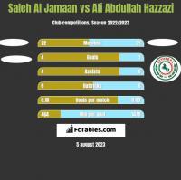 Saleh Al Jamaan vs Ali Abdullah Hazzazi h2h player stats