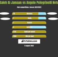 Saleh Al Jamaan vs Angelo Pelegrinelli Neto h2h player stats