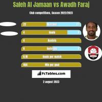Saleh Al Jamaan vs Awadh Faraj h2h player stats