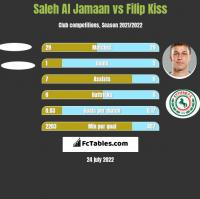 Saleh Al Jamaan vs Filip Kiss h2h player stats