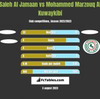 Saleh Al Jamaan vs Mohammed Marzouq Al Kuwaykibi h2h player stats