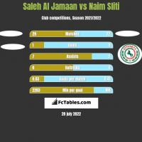 Saleh Al Jamaan vs Naim Sliti h2h player stats